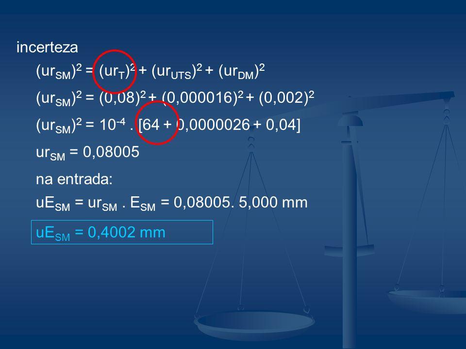 incerteza (urSM)2 = (urT)2 + (urUTS)2 + (urDM)2. (urSM)2 = (0,08)2 + (0,000016)2 + (0,002)2. (urSM)2 = 10-4 . [64 + 0,0000026 + 0,04]